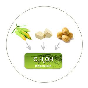 Биоэтанол - Формула и сырья для добычи