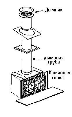Анатомия камина с дымоходом