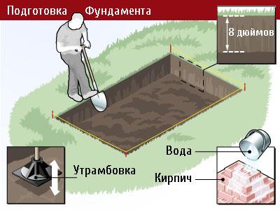Подготовка фундамента