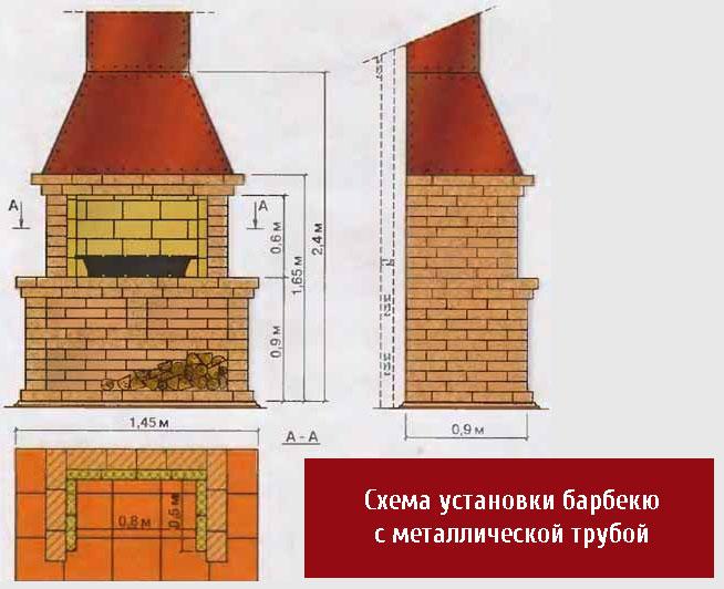 Схема барбекю с железной трубой