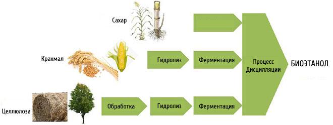 Процесс получения биоэтанола