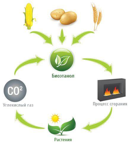 Процесс получения биотоплива