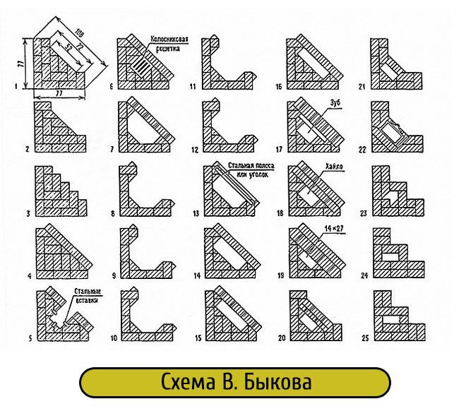 Схема кладки угловых каминов по В.Быкова