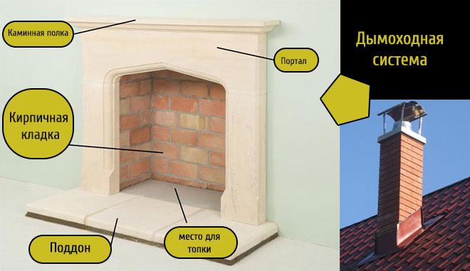 Устройство традиционного камина и дымоходной системы