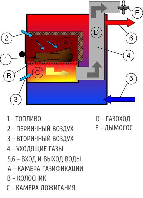Процесс газификации котлов печей. Выделение пиролиза